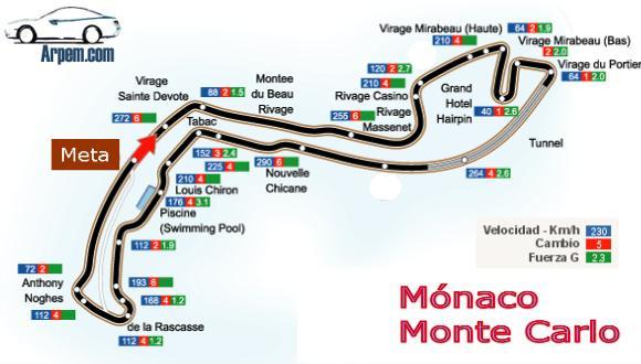 Trazado histórico del circuito F1 de Mónaco
